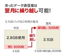 楽天モバイルは余った高速通信容量が翌月に繰り越し可能