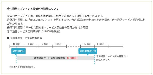 BIGLOBEモバイル セレクトプラン 音声通話オプション(音声通話SIM) 最低利用期間