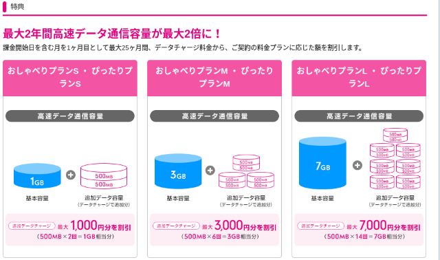 UQモバイル 高速データ通信容量