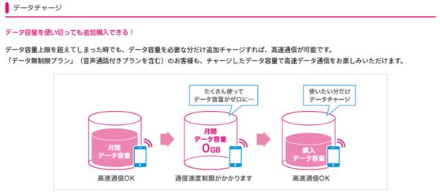 UQモバイル データチャージ