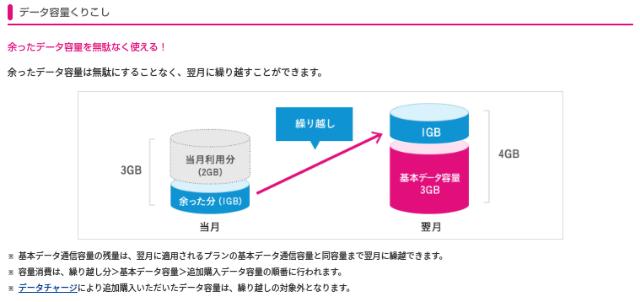 UQモバイル 基本データ容量 繰り越し