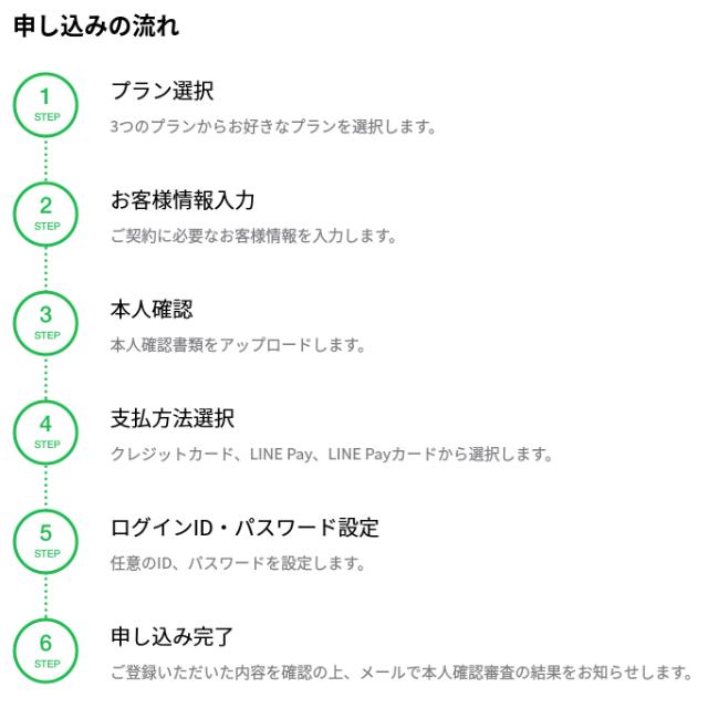 LINEモバイル 申し込みの流れ