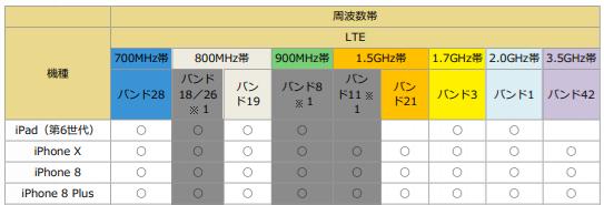 ドコモ 周波数帯(バンド) iPhone LTE