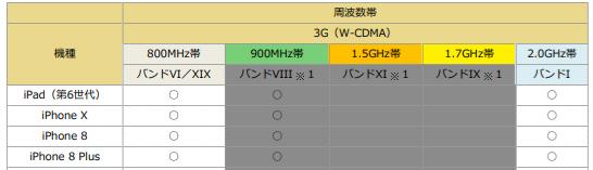 ドコモ 周波数帯(バンド) iPhone 3G