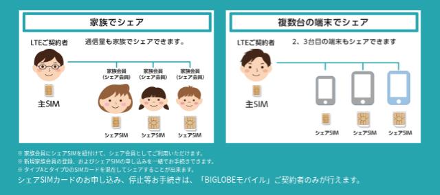 BIGLOBEモバイル シェアSIMカード追加オプション
