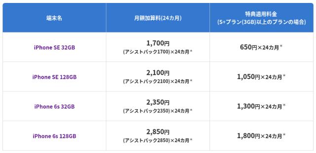 BIGLOBEモバイル アシストパック月額加算料