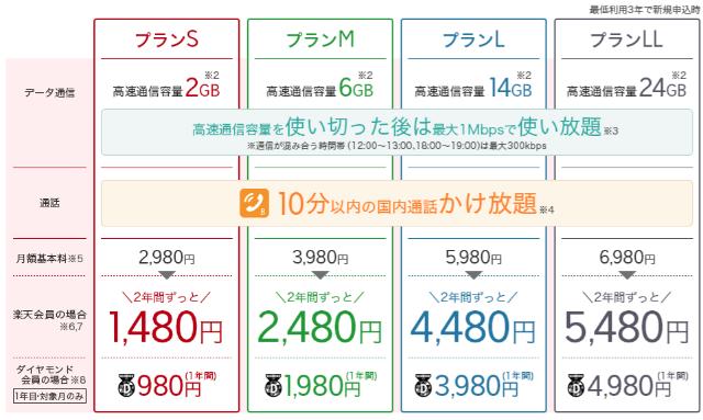 楽天モバイル スーパーホーダイプラン 月額料金