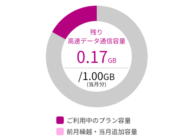 イオンモバイルの初月のデータ容量